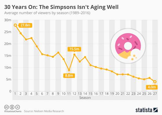 30 Years On: The Simpsons Not Aging Well