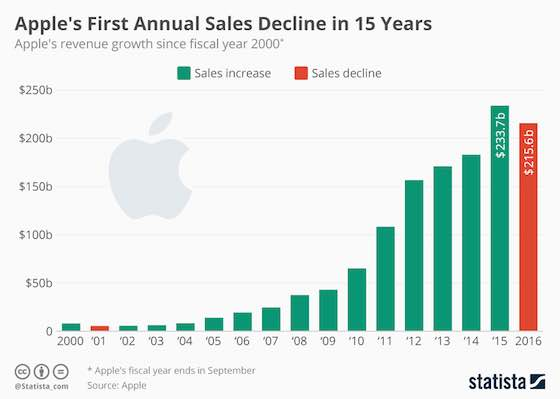 Apple's First Annual Sales Decline in 15 Years