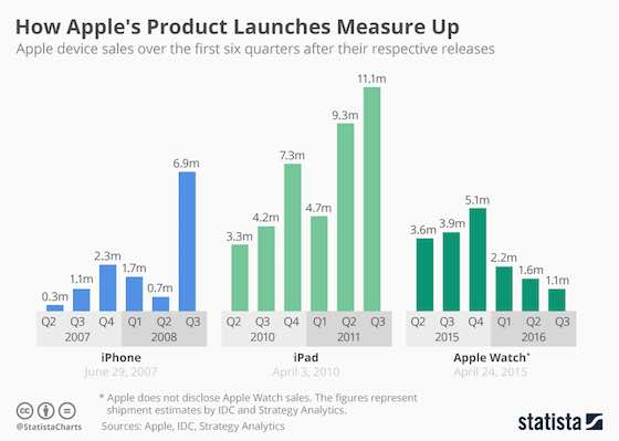 How Apple's New Products Measure Up