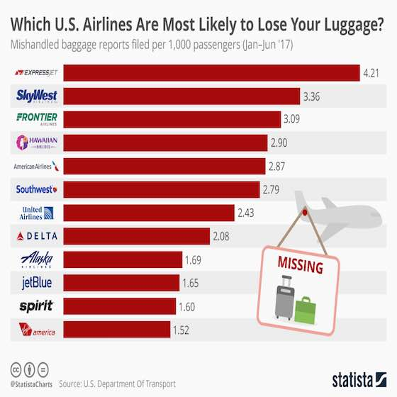 Airlines Most Likely To Lose Your Luggage