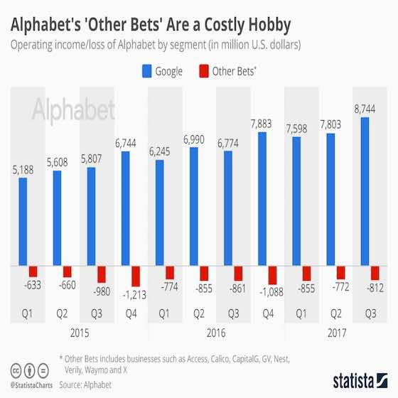 Alphabet's Other Bets Are a Costly Hobby