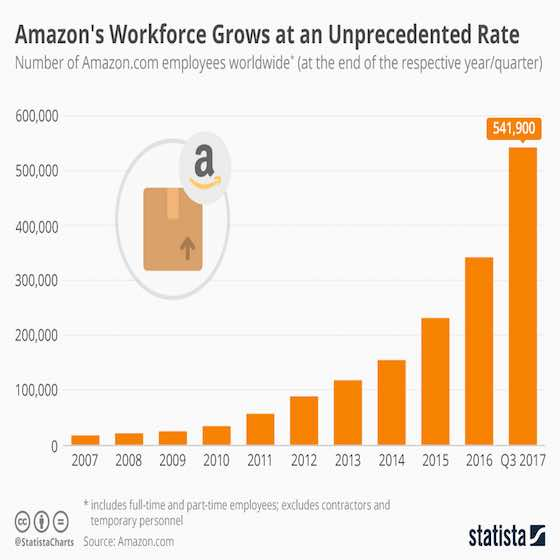 Amazon's Workforce Grows at an Unprecedented Rate