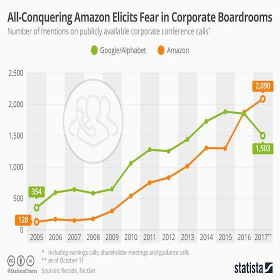 Amazon vs the World
