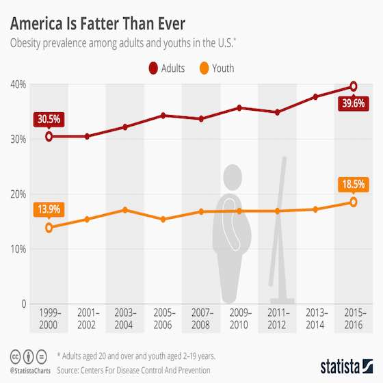 America Is Fatter Than Ever - Obesity & Overweight