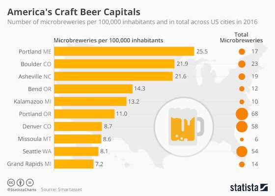 America's Craft Beer Capitals