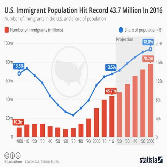 Immigrant Population at Record Highs