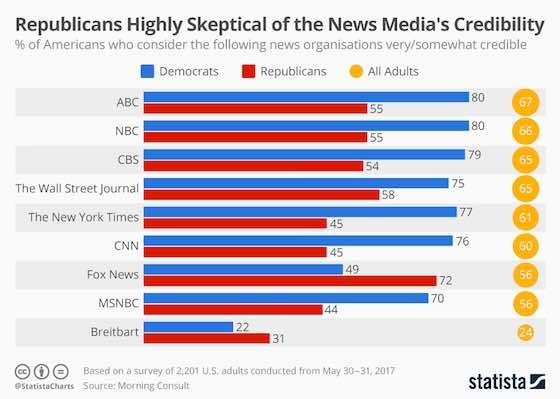 American News Credibility Poll