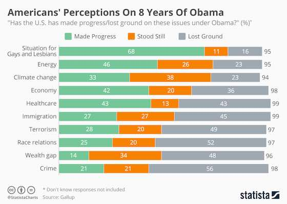 The American Public's Assessment Of Obama's Two Terms
