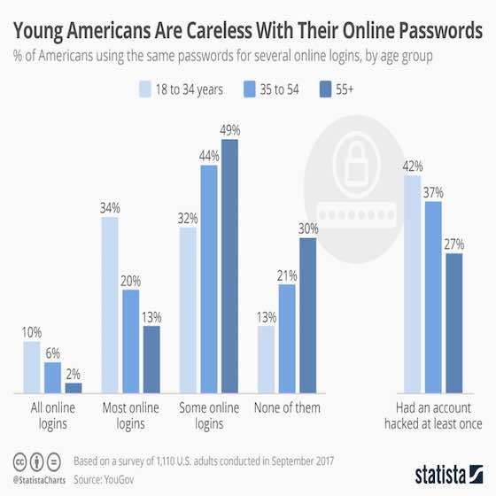 Young Americans Careless With Online Passwords