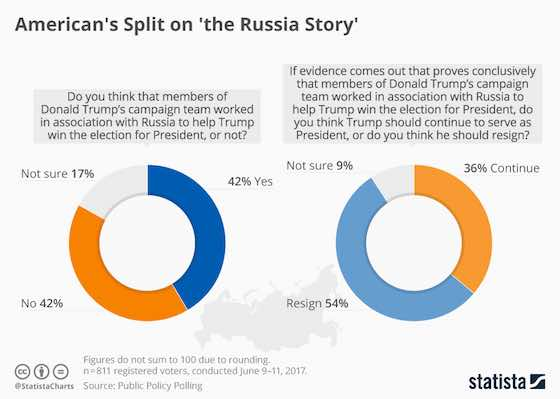 Americans Split on the 'Russia Story'