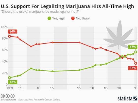 Americans' Support For Legalizing Marijuana Reaches All-Time High