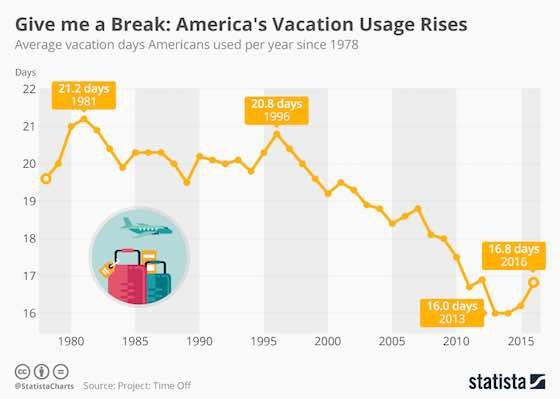 Americans Taking More Time Off