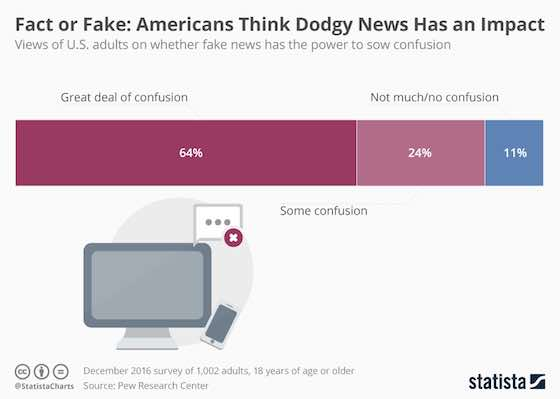 Americans Think Fake News Has an Impact