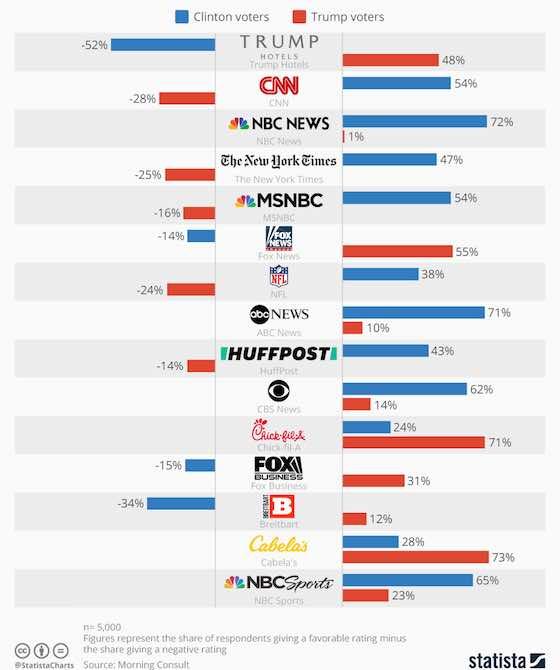 America's Most Polarizing Brands