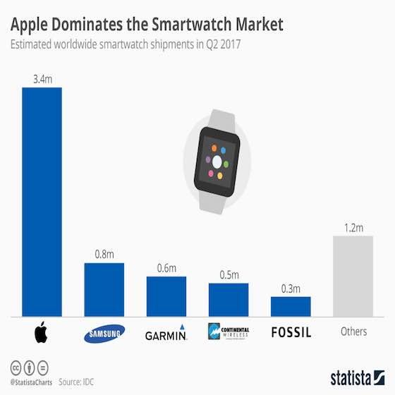 Apple Dominates Smartwatch Market