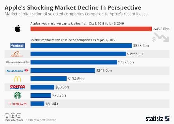 Apple's Shocking Market Decline In Perspective