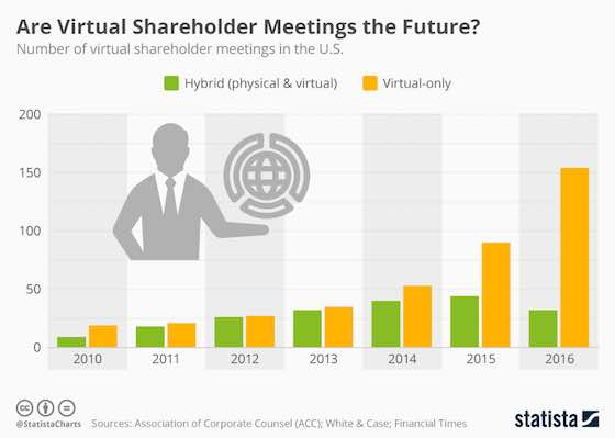 Are Virtual Shareholder Meetings the Future?