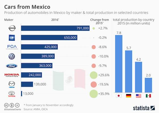 Automobile Production in Mexico