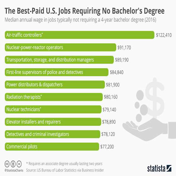 The Best-Paid Jobs Requiring No Bachelor's Degree