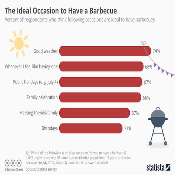 Best Time to BBQ