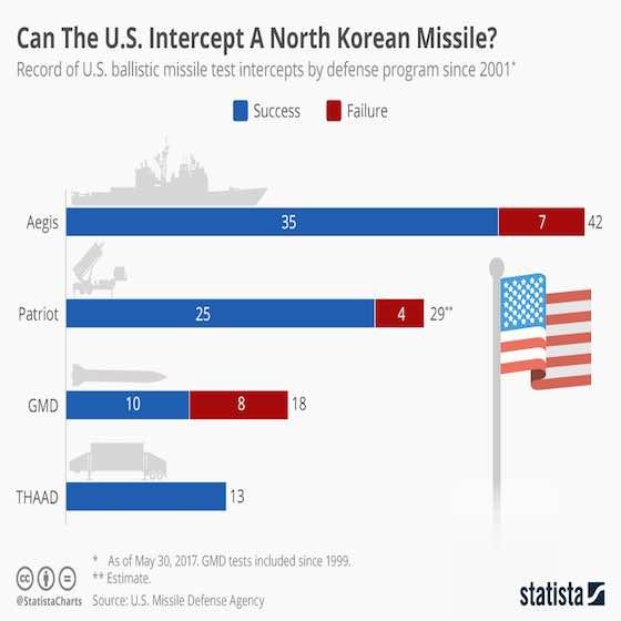 Can The U.S. Intercept A North Korean Missile?