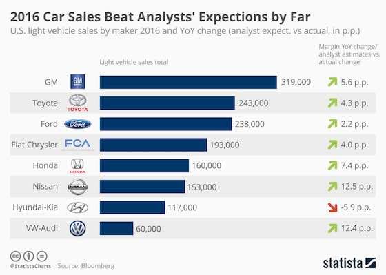 U.S. Car Sales Beat All Expectations