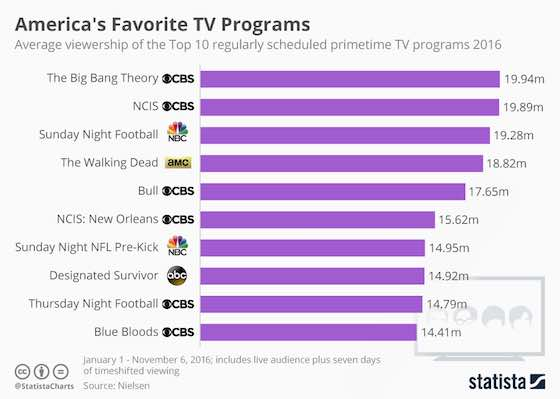 America's Favorite TV Shows