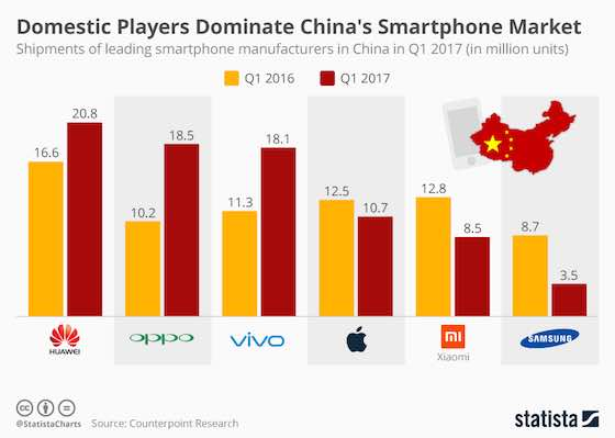 Chinese Smartphone Players