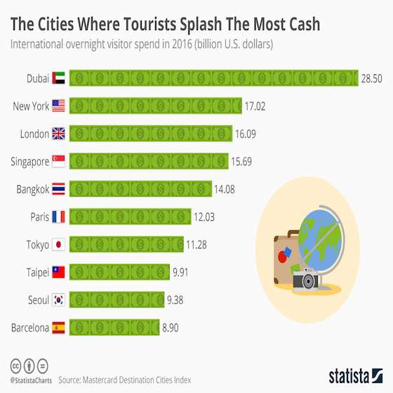 Cities Where Tourists Spend The Most Cash