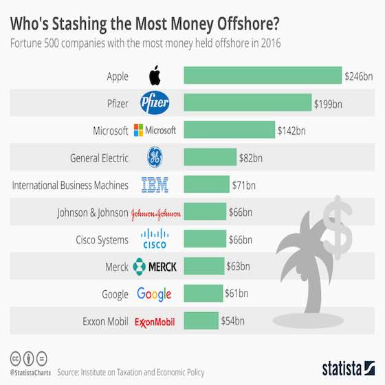 Companies Stashing the Most Money Offshore