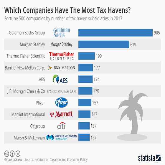 Companies With The Most Tax Havens