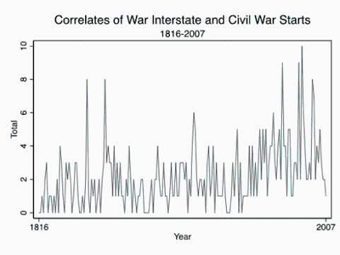 TThe Correlates of War