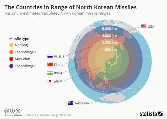 Countries in Range of North Korean Missiles