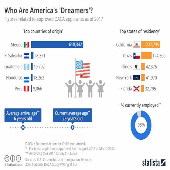 DACA: Who Are America's 'Dreamers'?