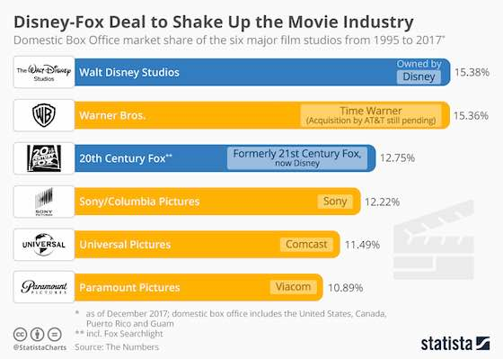 Disney-Fox Deal Shakes Up Movie Industry