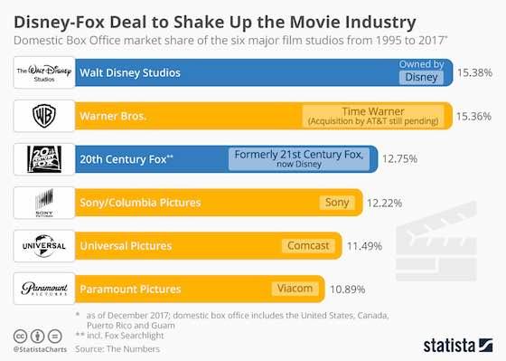 Disney-Fox Deal Shakes Up Movie Industry