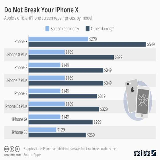 Do Not Break Your iPhone