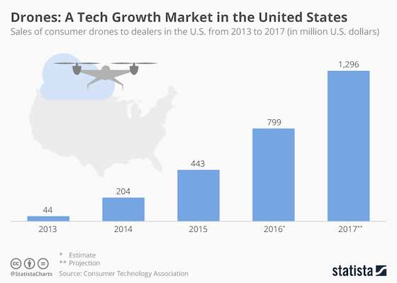 Drones: A Tech Growth Market