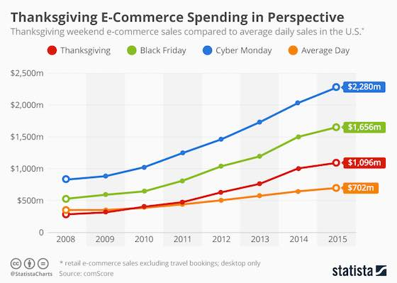 E-Commerce Spending in Perspective