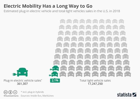Electric Mobility Has a Long Way to Go