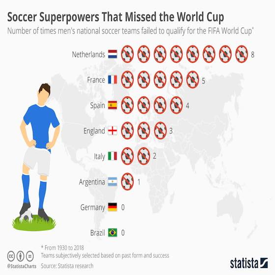 Epic Failures for Soccer Superpowers