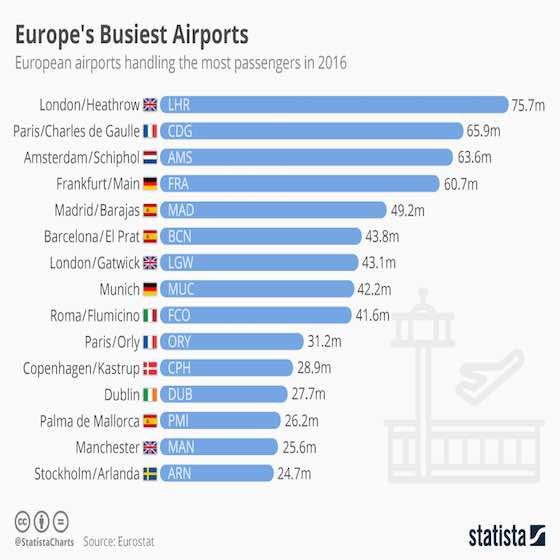 Europe's Busiest Airports