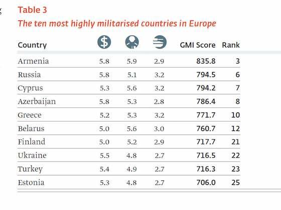 The Global Militarisation Index