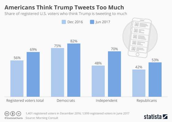 Americans Think Trump Tweets Too Much