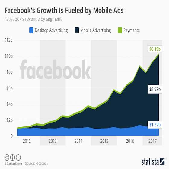 Facebook's Growth and Potential