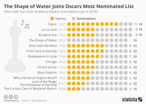 Films With The Most Oscar Nominations Ever