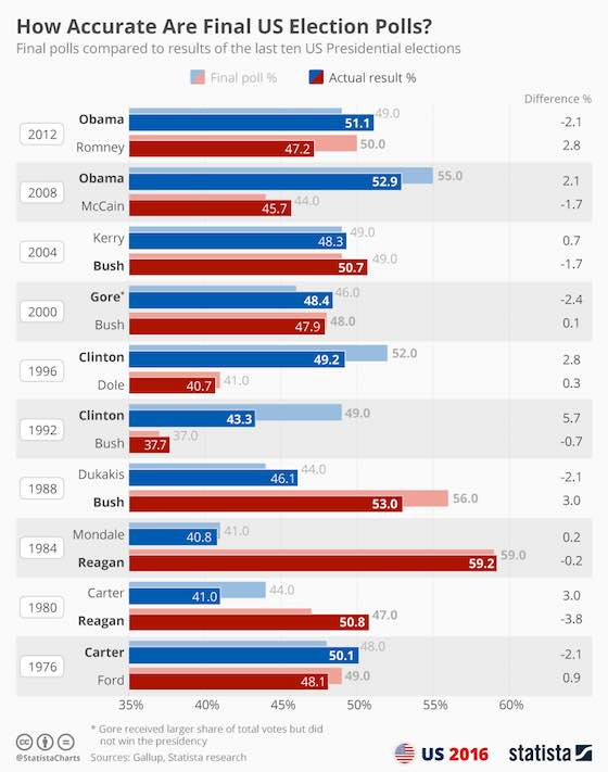 Final polls of US Presidential elections from 1976 to 2012