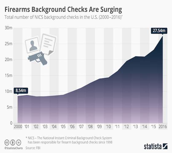 Firearms Background Checks Are Surging