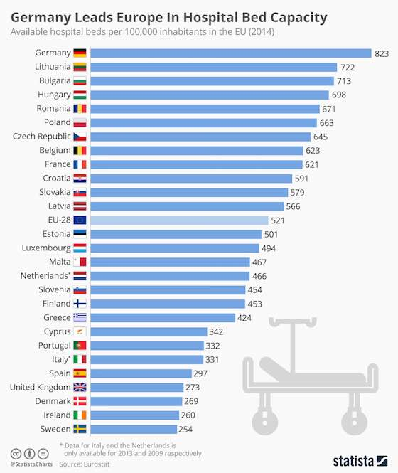 Germany Leads Europe In Hospital Bed Capacity