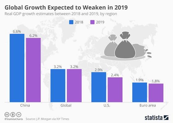 Global Growth Expected to Weaken